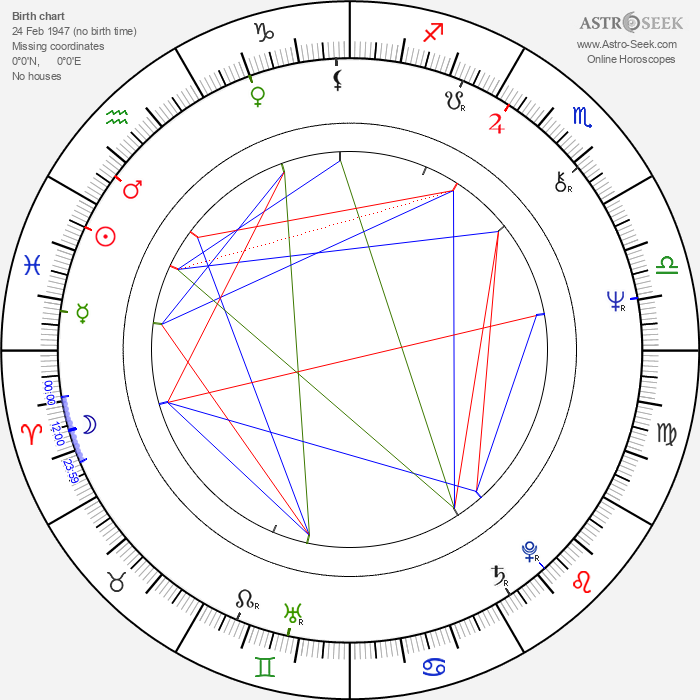 Mike Hodge - Astrology Natal Birth Chart