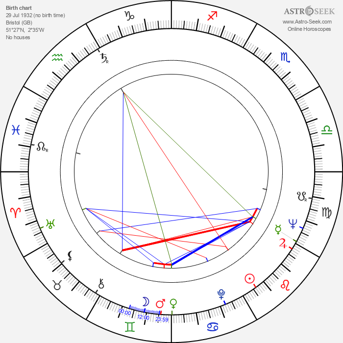 Mike Hodges - Astrology Natal Birth Chart
