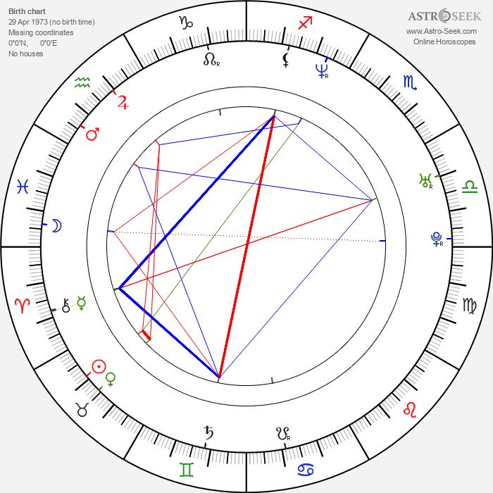 Mike Hogan - Astrology Natal Birth Chart