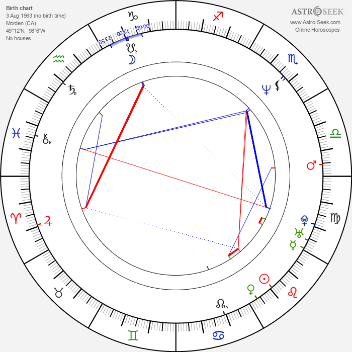 Mike Holmes - Astrology Natal Birth Chart
