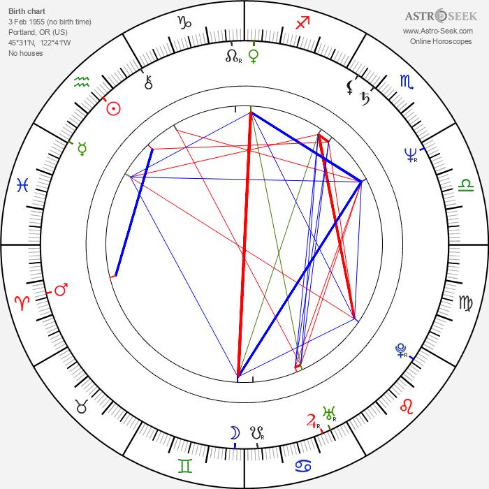 Mike Horner - Astrology Natal Birth Chart