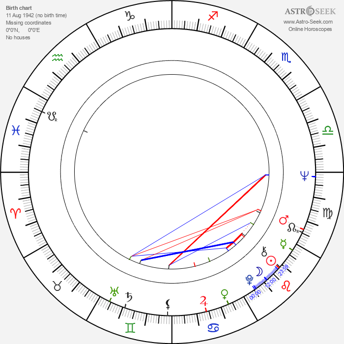 Mike Hugg - Astrology Natal Birth Chart