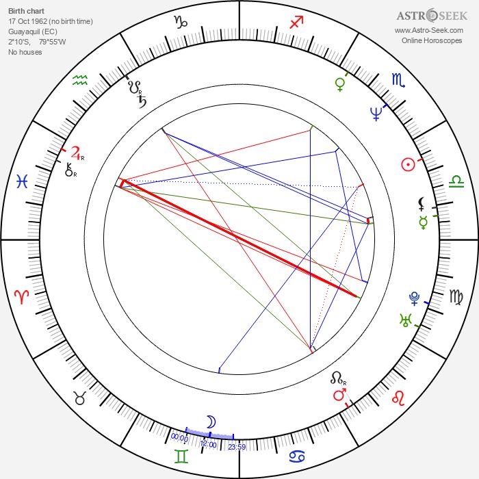 Mike Judge - Astrology Natal Birth Chart