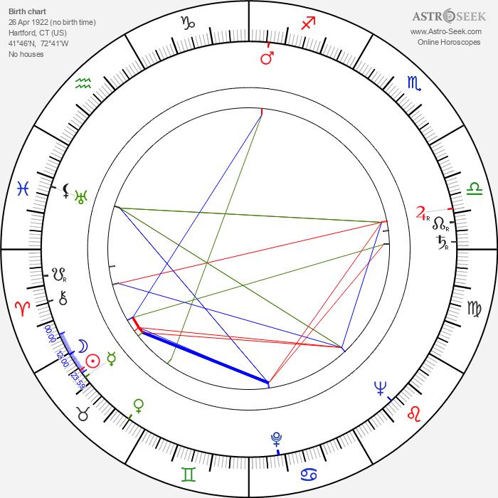 Mike Kellin - Astrology Natal Birth Chart