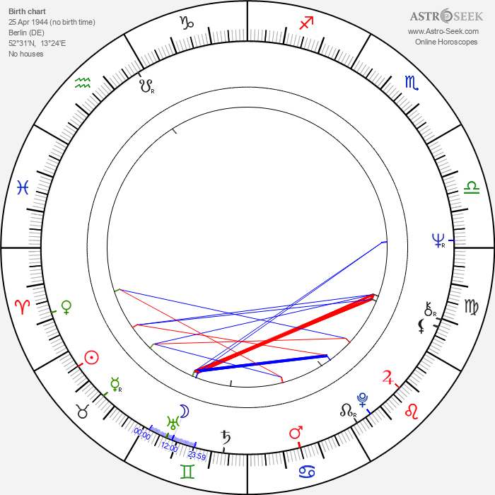 Mike Kennedy - Astrology Natal Birth Chart