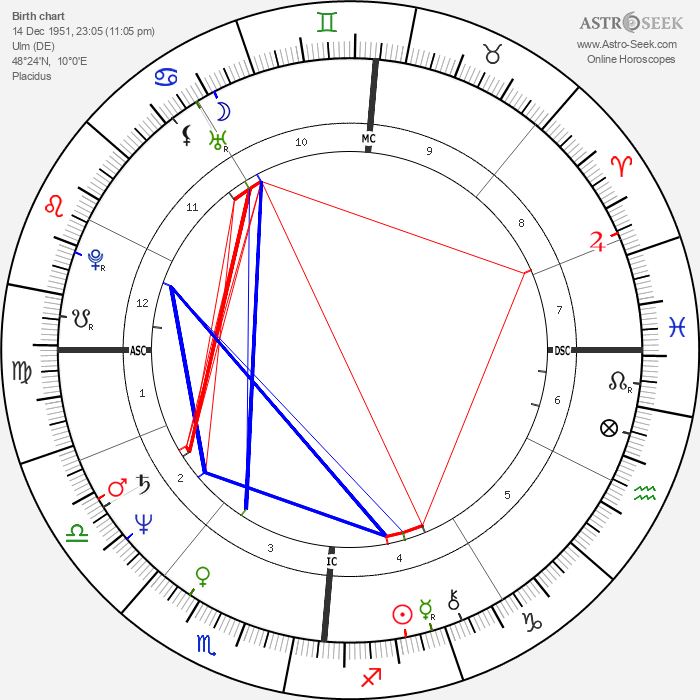 Mike Krüger - Astrology Natal Birth Chart