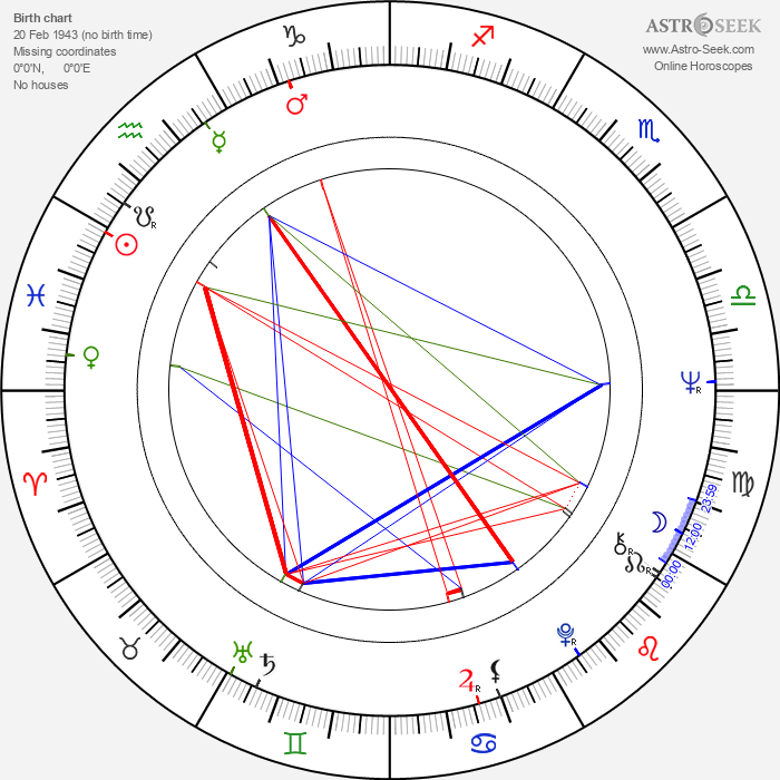 Mike Leigh - Astrology Natal Birth Chart