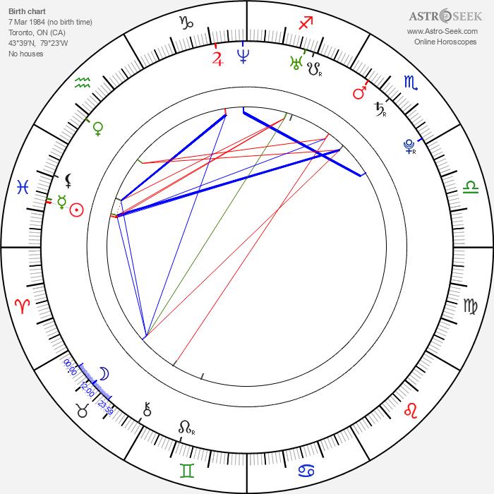 Mike Lobel - Astrology Natal Birth Chart