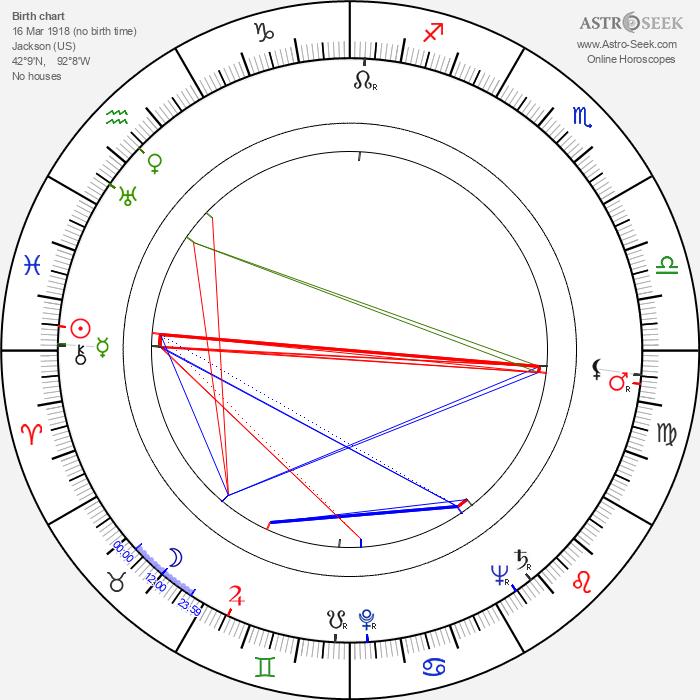 Mike Mahoney - Astrology Natal Birth Chart