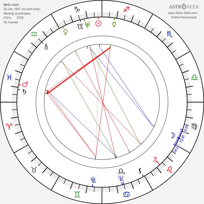 Mike Mazurki - Astrology Natal Birth Chart