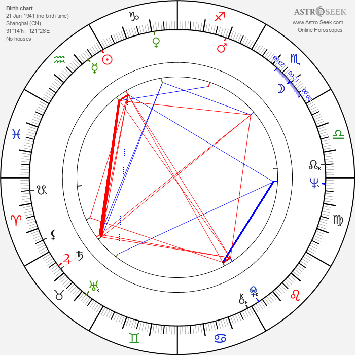 Mike Medavoy - Astrology Natal Birth Chart