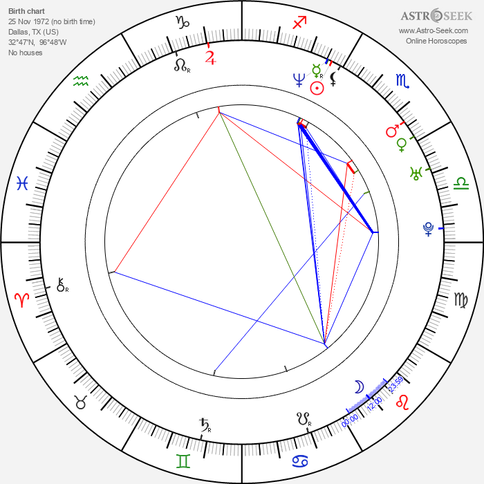 Mike Meiners - Astrology Natal Birth Chart