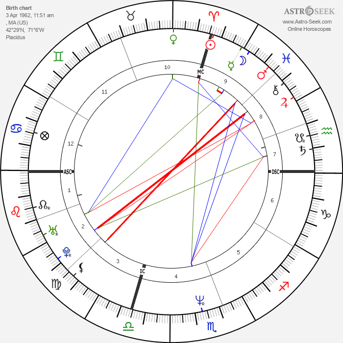 Mike Ness - Astrology Natal Birth Chart