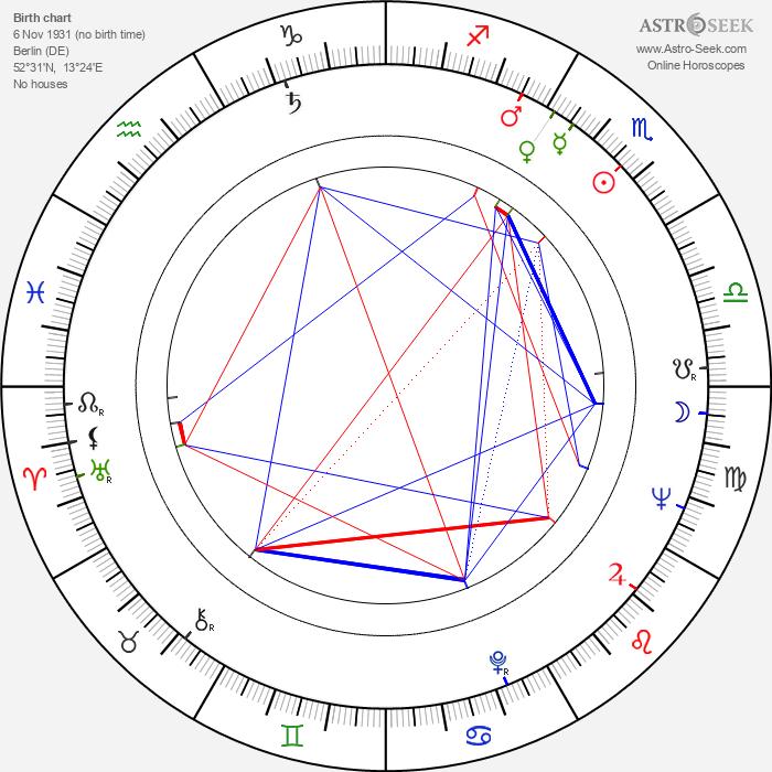 Mike Nichols - Astrology Natal Birth Chart