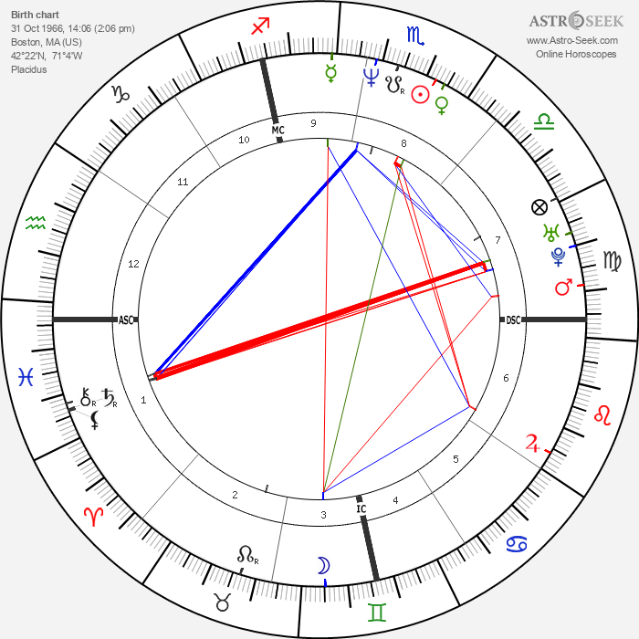 Mike O'Malley - Astrology Natal Birth Chart