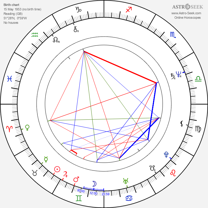 Mike Oldfield - Astrology Natal Birth Chart