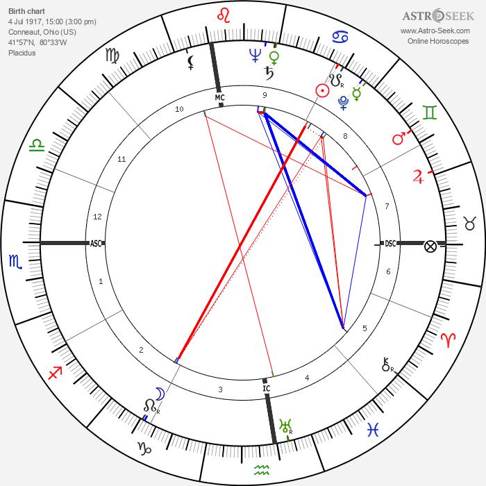 Mike Palagyi - Astrology Natal Birth Chart