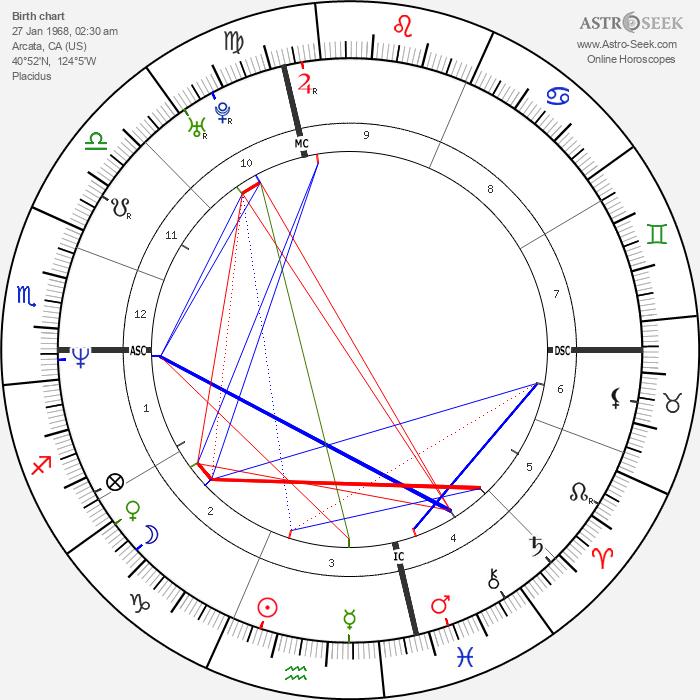 Mike Patton - Astrology Natal Birth Chart