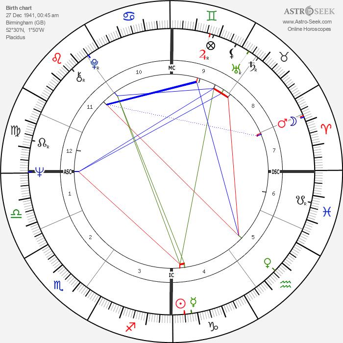 Mike Pinder - Astrology Natal Birth Chart