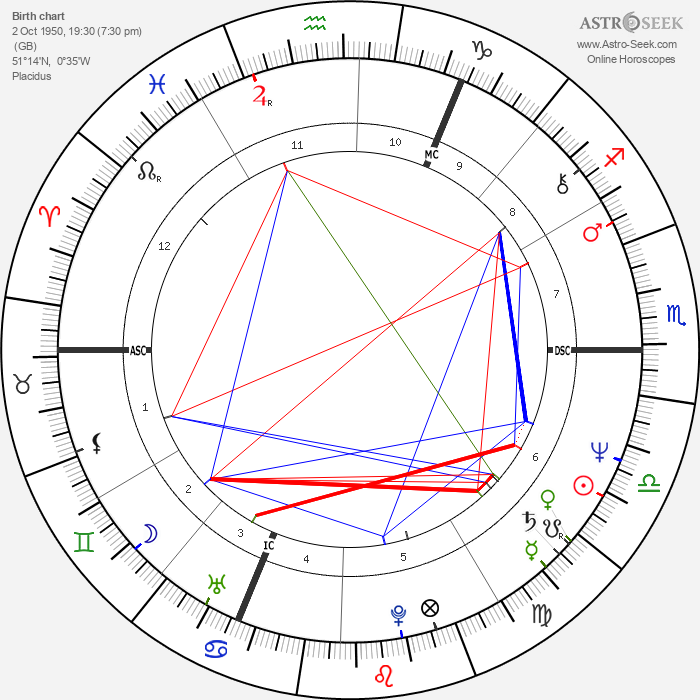 Mike Rutherford - Astrology Natal Birth Chart