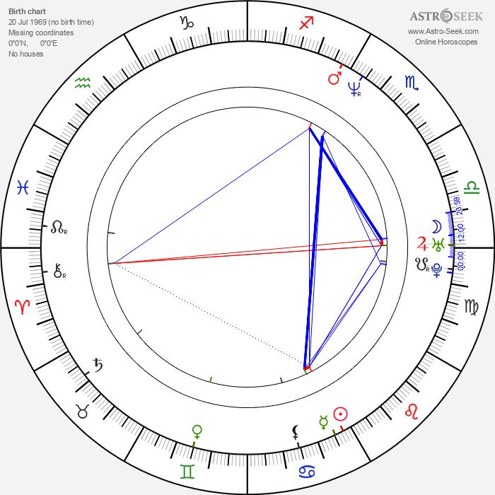 Mike Sanders - Astrology Natal Birth Chart