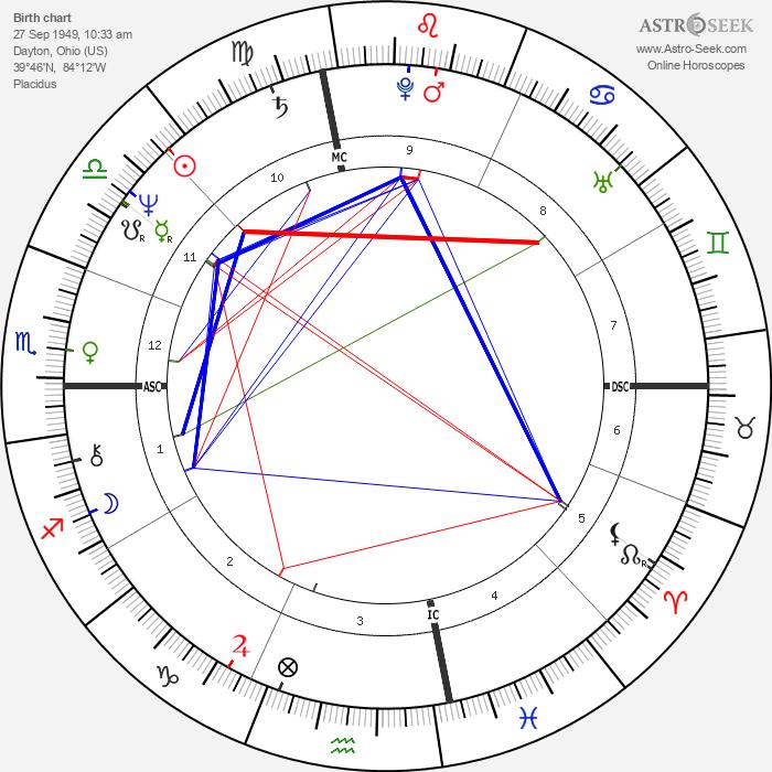 Mike Schmidt - Astrology Natal Birth Chart