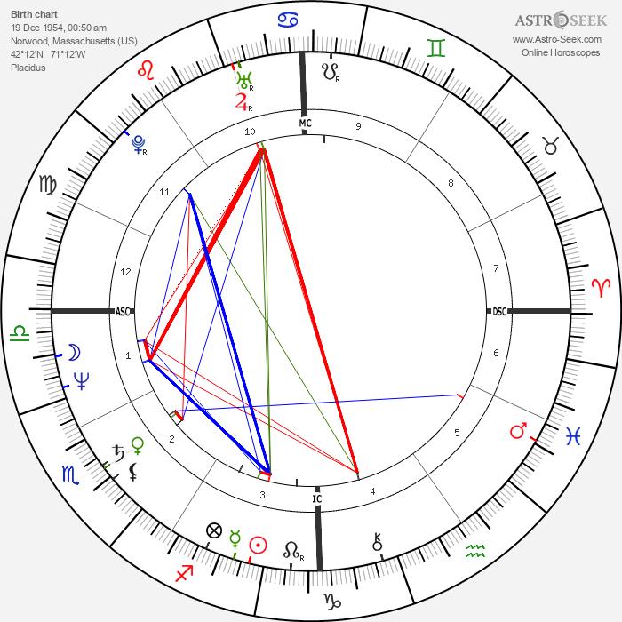Mike Sherman - Astrology Natal Birth Chart