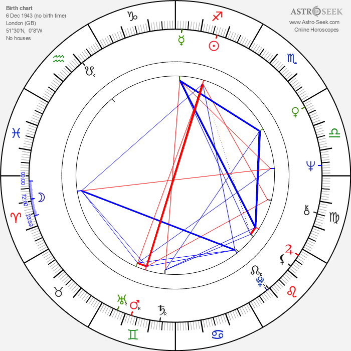 Mike Smith - Astrology Natal Birth Chart