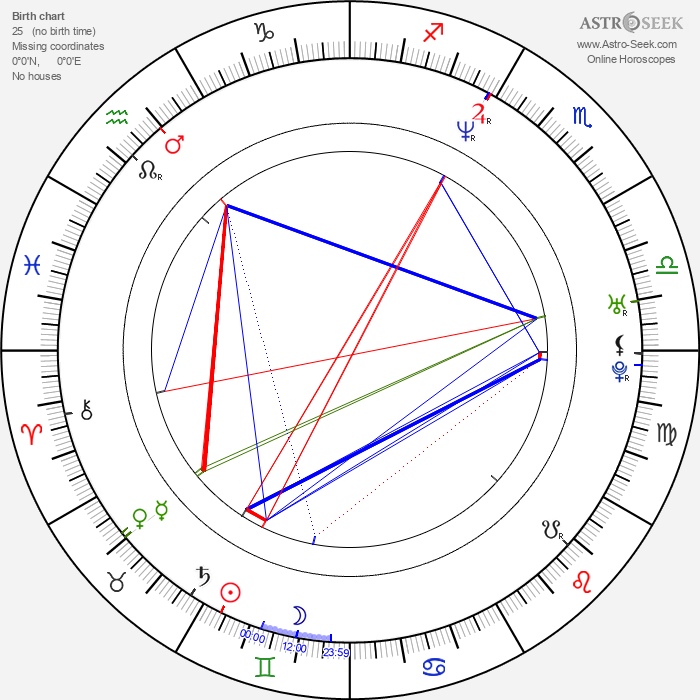 Mike Stranges - Astrology Natal Birth Chart