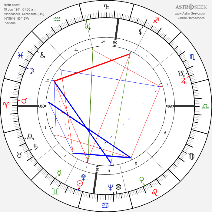 Mike Todd - Astrology Natal Birth Chart