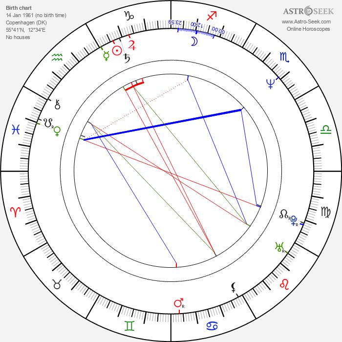 Mike Tramp - Astrology Natal Birth Chart
