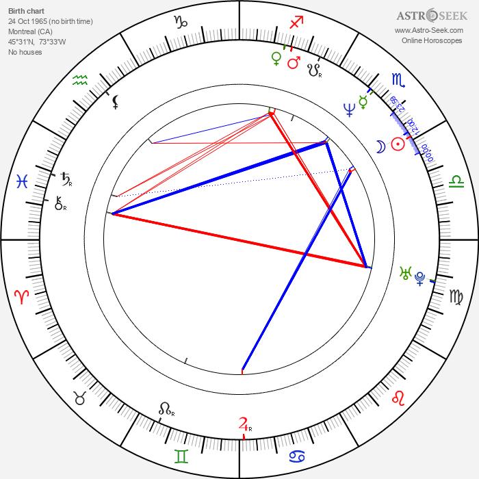Mike Tsar - Astrology Natal Birth Chart