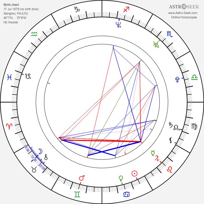 Mike Vogel - Astrology Natal Birth Chart