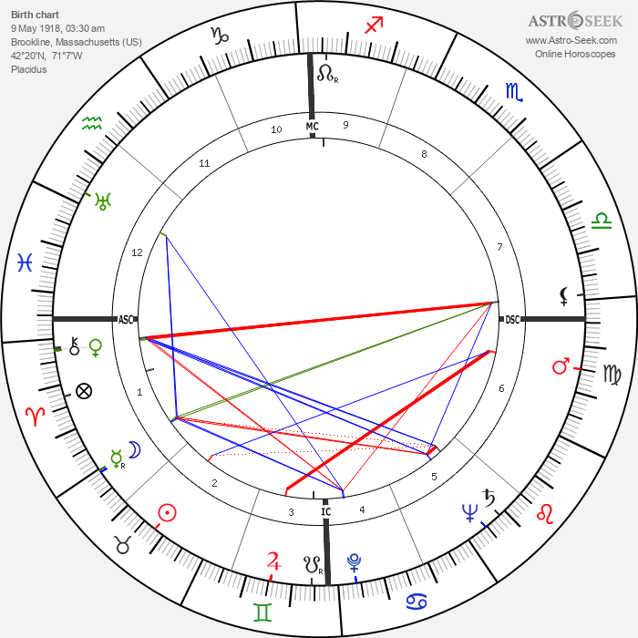 Mike Wallace - Astrology Natal Birth Chart