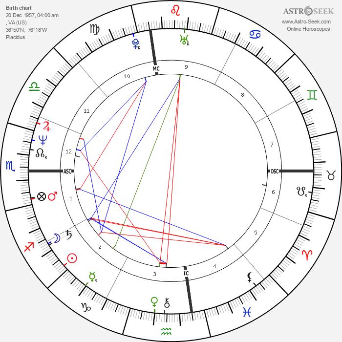 Mike Watt - Astrology Natal Birth Chart