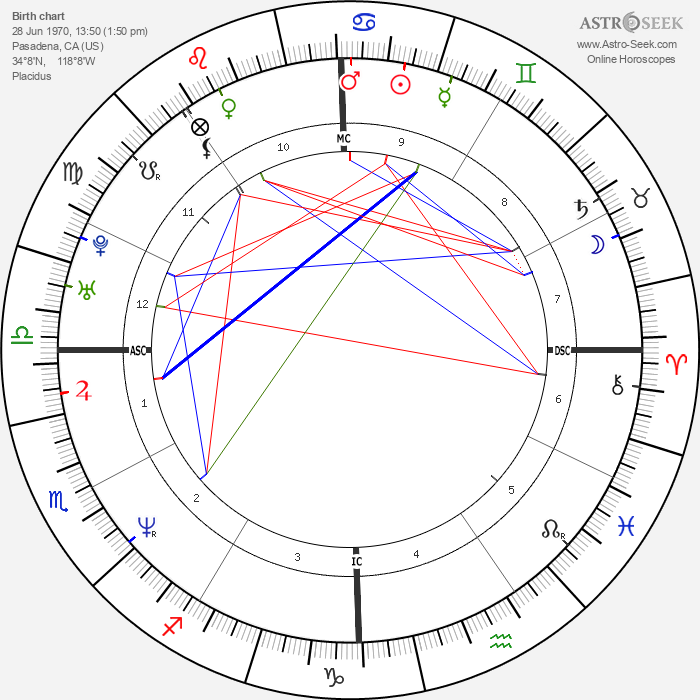 Mike White - Astrology Natal Birth Chart