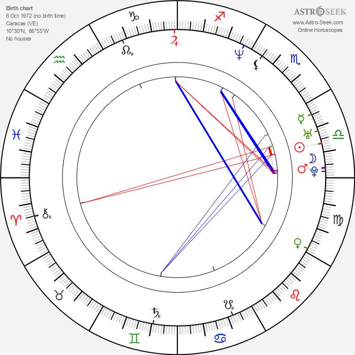 Mikel Irujo Amezaga - Astrology Natal Birth Chart