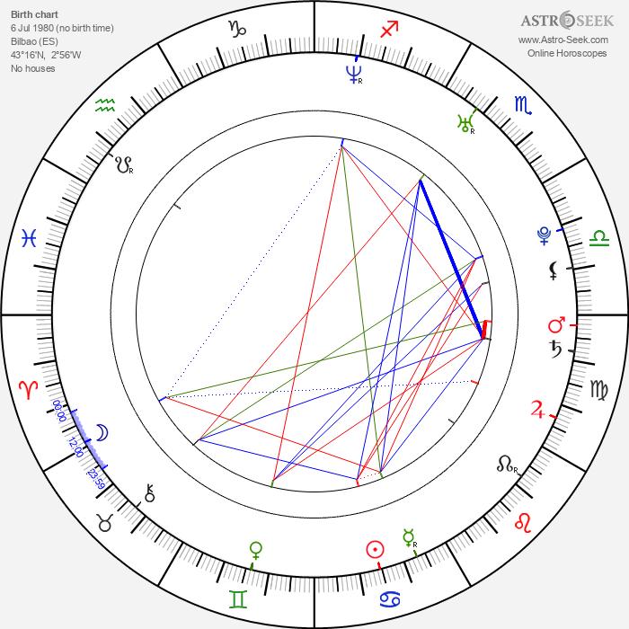 Mikel Rueda - Astrology Natal Birth Chart