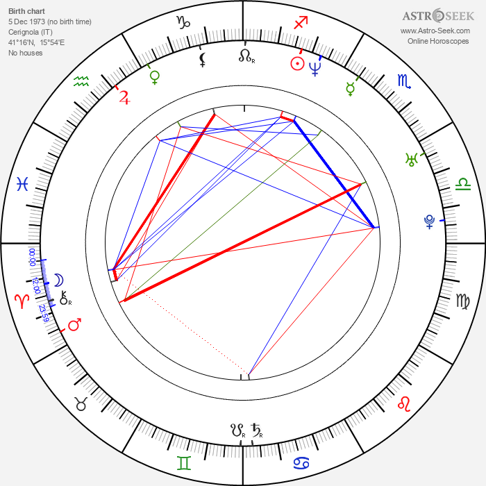Mikelangelo Loconte - Astrology Natal Birth Chart