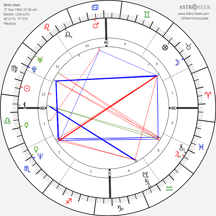 Mikey Dee Linick - Astrology Natal Birth Chart
