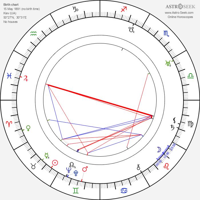 Mikhail Afanasyevich Bulgakov - Astrology Natal Birth Chart