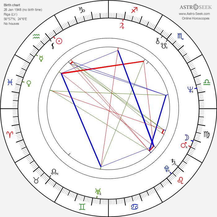 Mikhail Baryshnikov - Astrology Natal Birth Chart