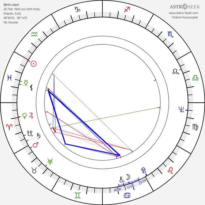 Mikhail Belikov - Astrology Natal Birth Chart
