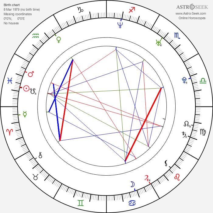 Mikhail Dementyev - Astrology Natal Birth Chart
