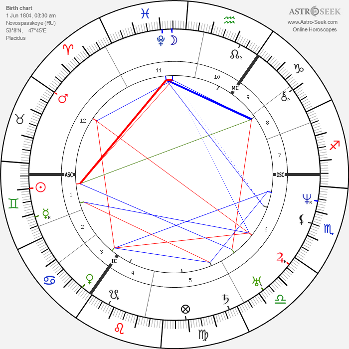 Mikhail Glinka - Astrology Natal Birth Chart