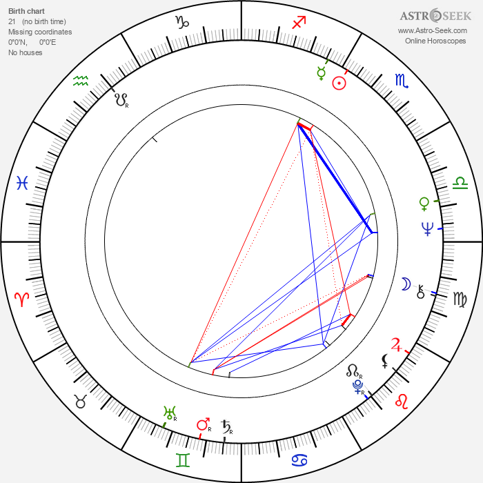 Mikhail Golubovich - Astrology Natal Birth Chart