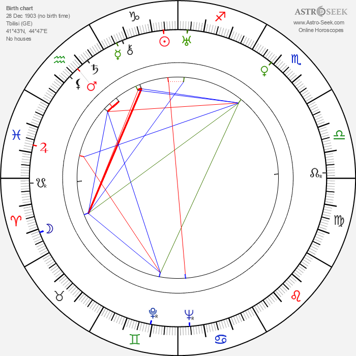 Mikhail Kalatozov - Astrology Natal Birth Chart