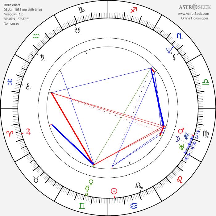 Mikhail Khodorkovsky - Astrology Natal Birth Chart