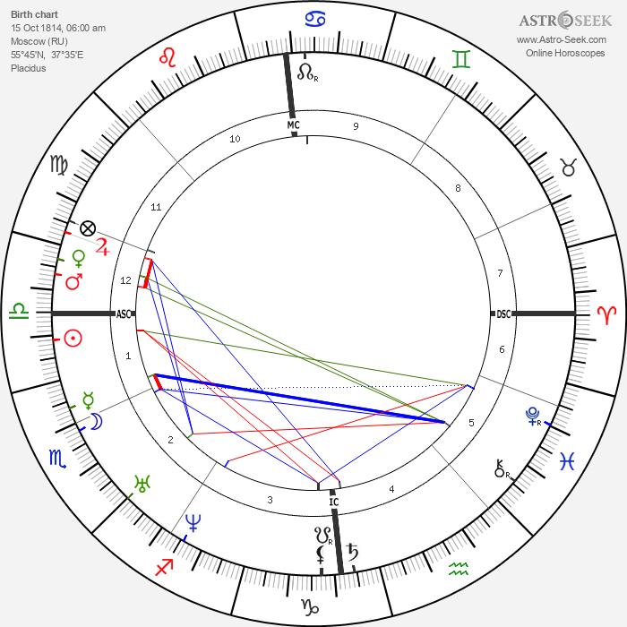 Mikhail Lermontov - Astrology Natal Birth Chart