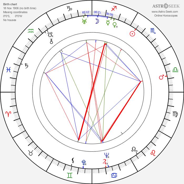 Mikhail Majorov - Astrology Natal Birth Chart